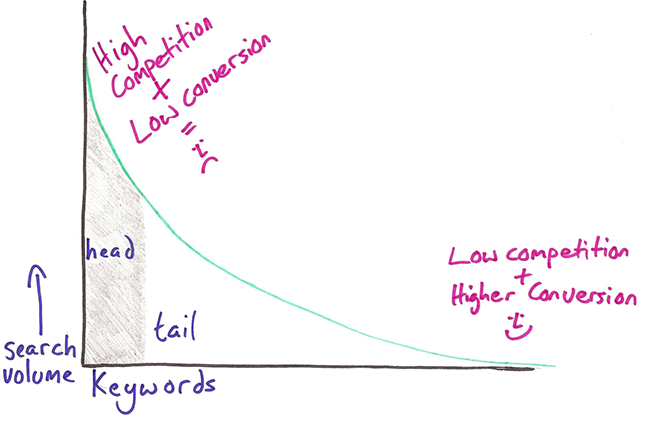Long Tail Keywords Meaning